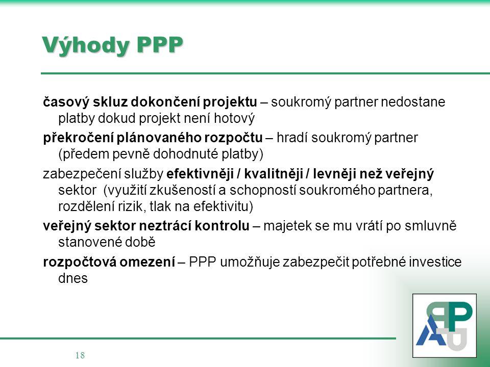 18 Výhody PPP časový skluz dokončení projektu – soukromý partner nedostane platby dokud projekt není hotový překročení plánovaného rozpočtu – hradí so