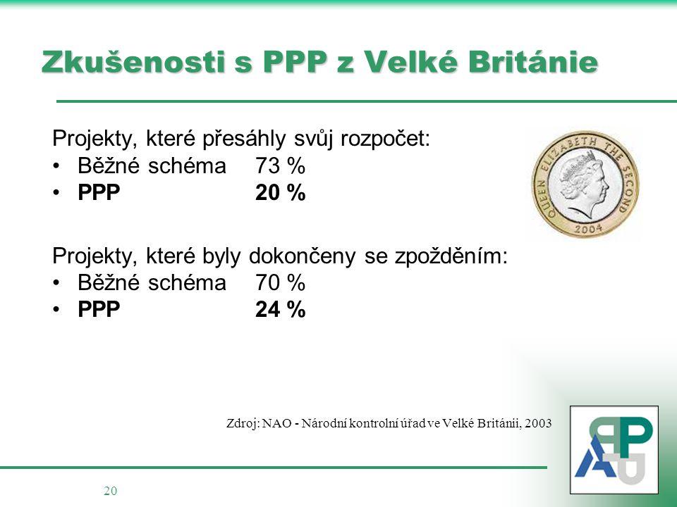 20 Zkušenosti s PPP z Velké Británie Projekty, které přesáhly svůj rozpočet: Běžné schéma73 % PPP20 % Projekty, které byly dokončeny se zpožděním: Běž