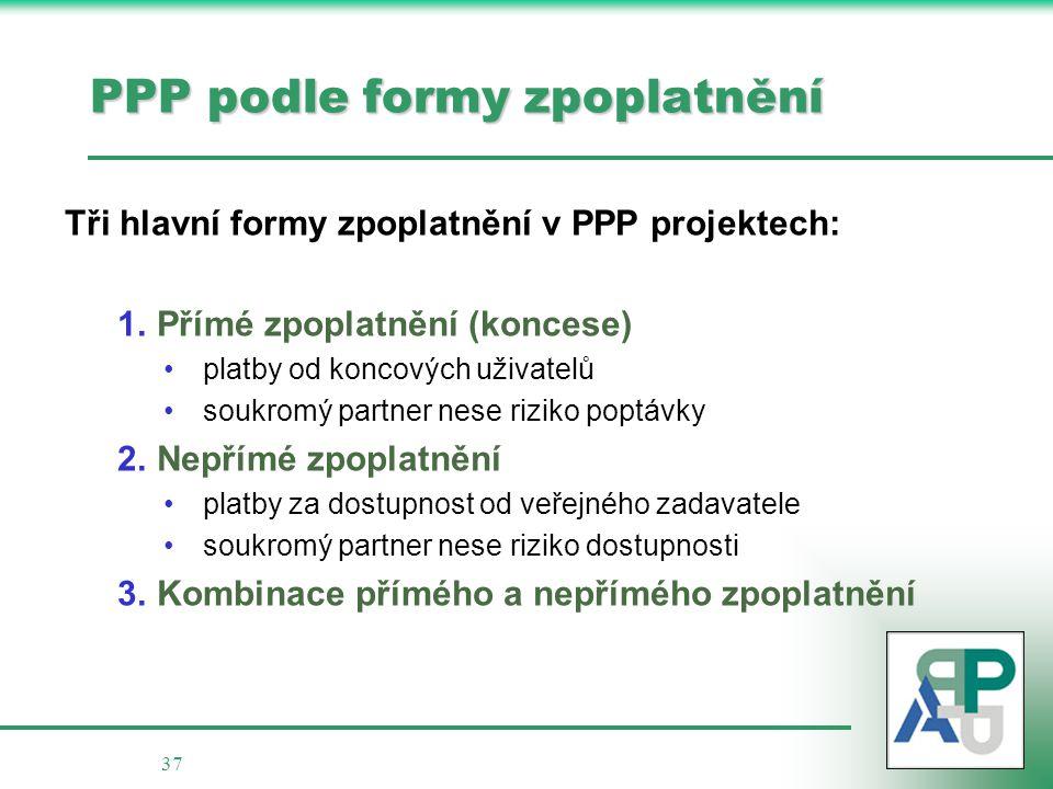 37 PPP podle formy zpoplatnění Tři hlavní formy zpoplatnění v PPP projektech: 1.Přímé zpoplatnění (koncese) platby od koncových uživatelů soukromý par