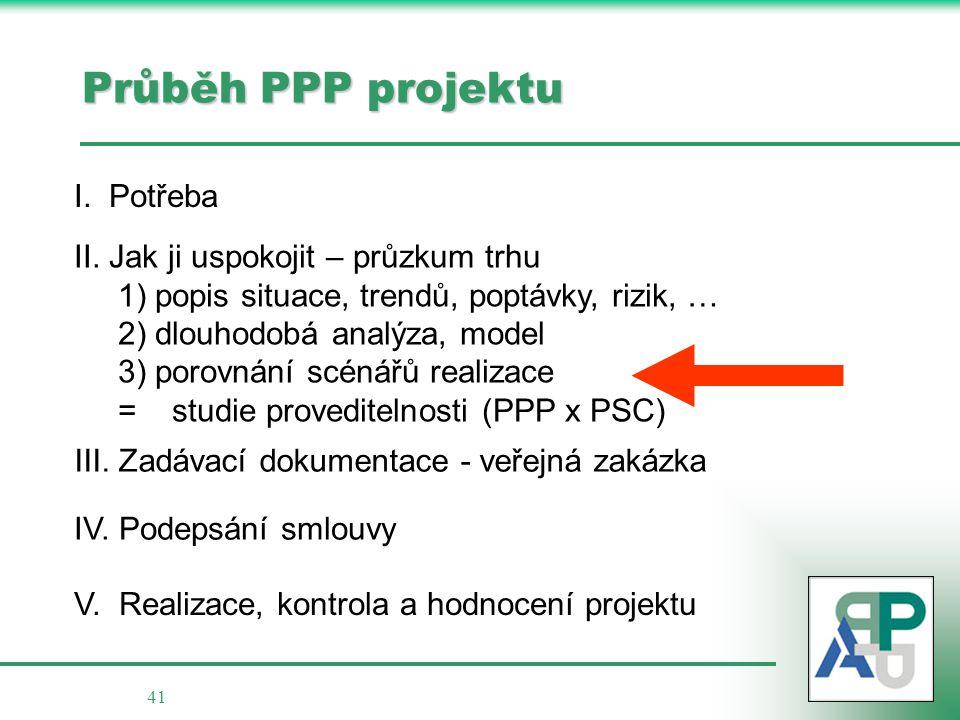 41 Průběh PPP projektu I. Potřeba II. Jak ji uspokojit – průzkum trhu 1) popis situace, trendů, poptávky, rizik, … 2) dlouhodobá analýza, model 3) por