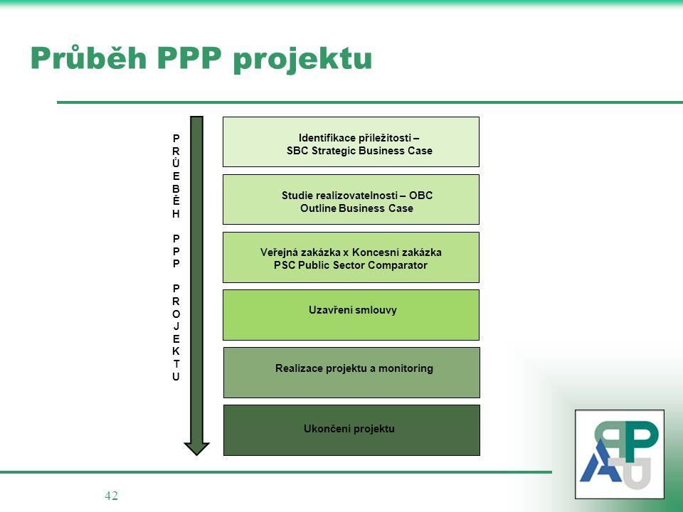 42 Průběh PPP projektu PRŮEBĚHPPPPROJEKTUPRŮEBĚHPPPPROJEKTU Realizace projektu a monitoring Ukončení projektu Uzavření smlouvy Studie realizovatelnost