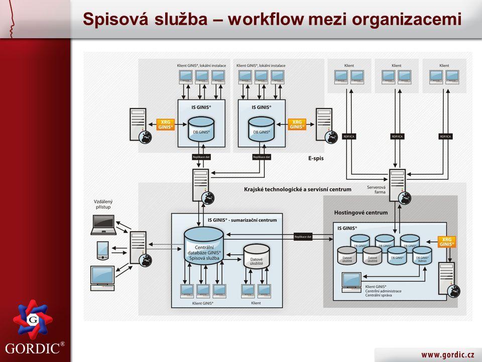 Spisová služba – workflow mezi organizacemi