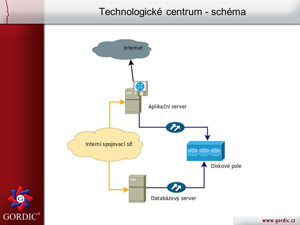 Technologické centrum - schéma