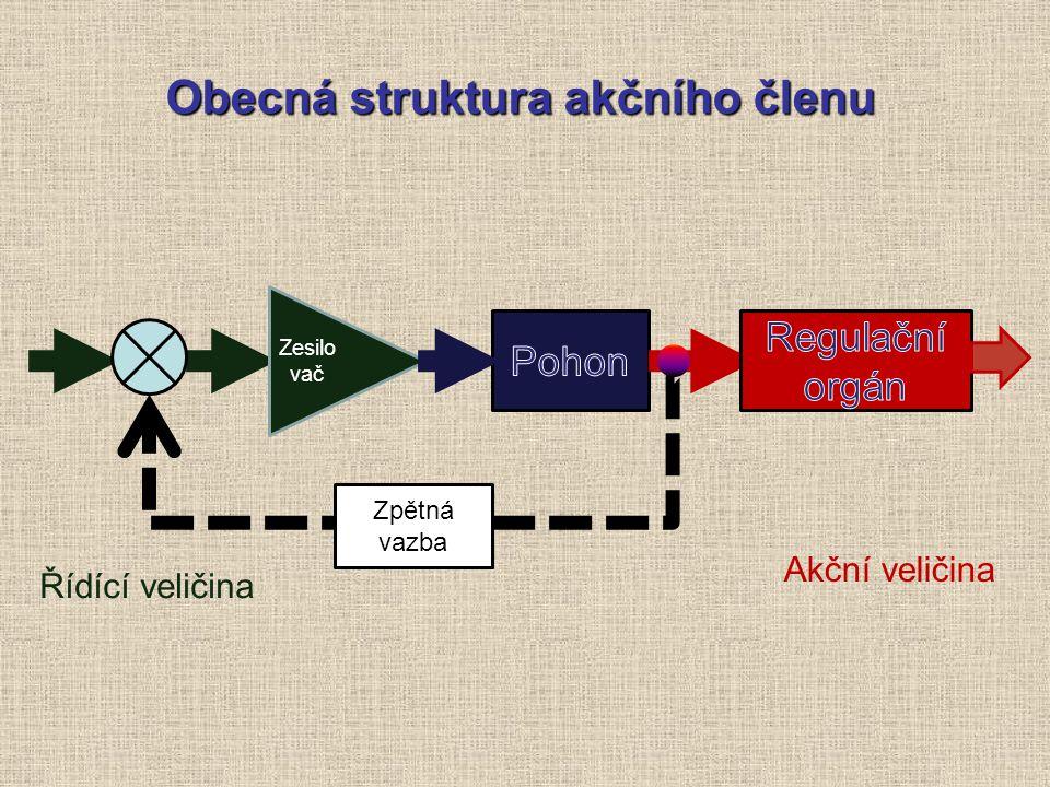 Obecná struktura akčního členu Akční veličina Řídící veličina Z e s il o v a č Zpětná vazba