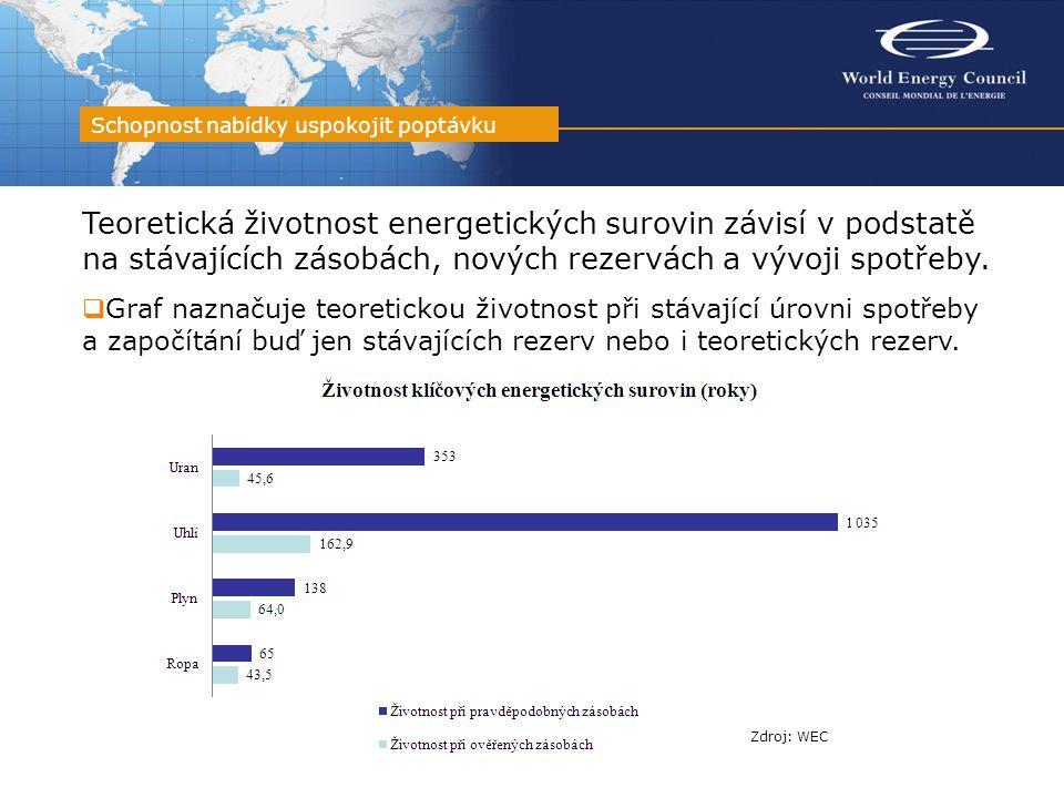 Teoretická životnost energetických surovin závisí v podstatě na stávajících zásobách, nových rezervách a vývoji spotřeby.  Graf naznačuje teoretickou