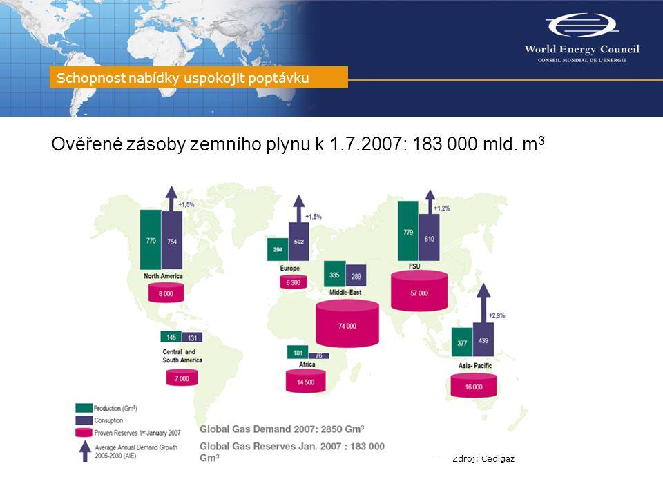 Ověřené zásoby zemního plynu k 1.7.2007: 183 000 mld. m 3 Schopnost nabídky uspokojit poptávku Zdroj: Cedigaz