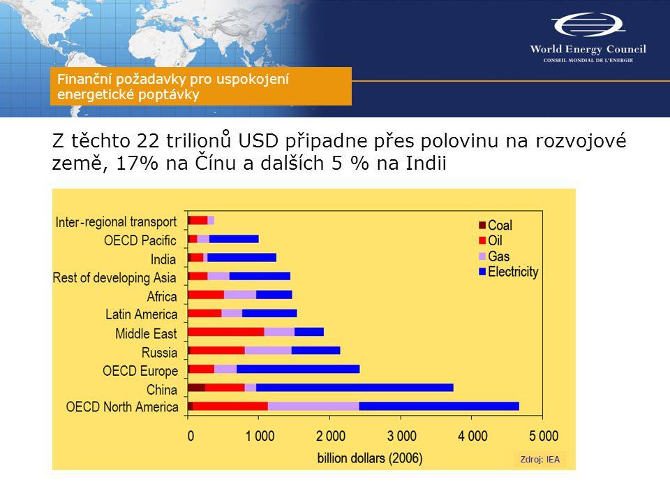 Z těchto 22 trilionů USD připadne přes polovinu na rozvojové země, 17% na Čínu a dalších 5 % na Indii Finanční požadavky pro uspokojení energetické po
