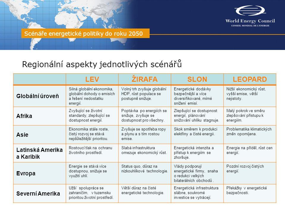 Regionální aspekty jednotlivých scénářů Scénáře energetické politiky do roku 2050 LEVŽIRAFASLONLEOPARD Globální úroveň Silná globální ekonomika, globá