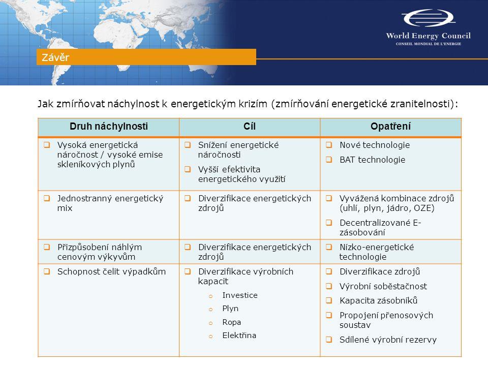 Jak zmírňovat náchylnost k energetickým krizím (zmírňování energetické zranitelnosti): Závěr Druh náchylnostiCílOpatření  Vysoká energetická náročnos