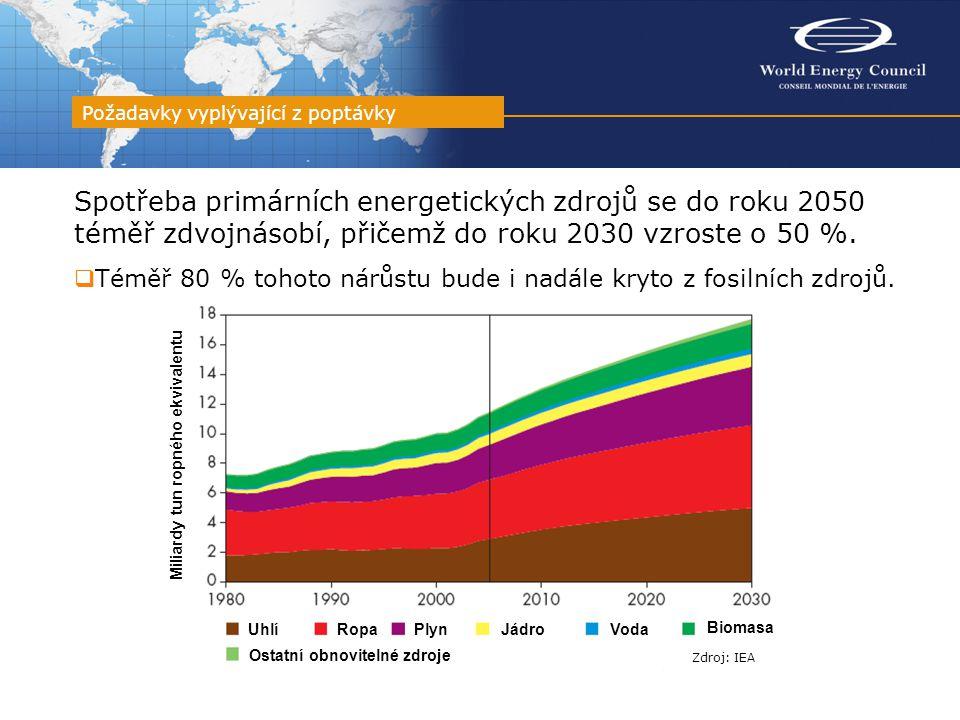 Spotřeba primárních energetických zdrojů se do roku 2050 téměř zdvojnásobí, přičemž do roku 2030 vzroste o 50 %.