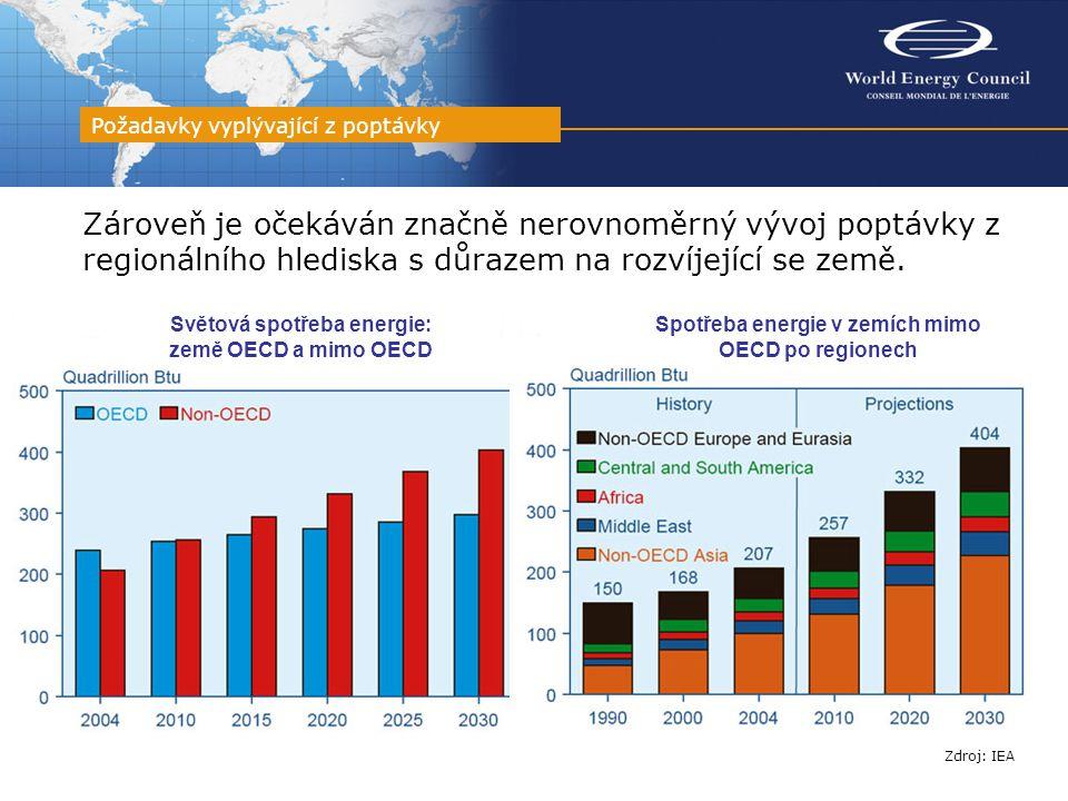 Z těchto 22 trilionů USD připadne přes polovinu na rozvojové země, 17% na Čínu a dalších 5 % na Indii Finanční požadavky pro uspokojení energetické poptávky Zdroj: IEA