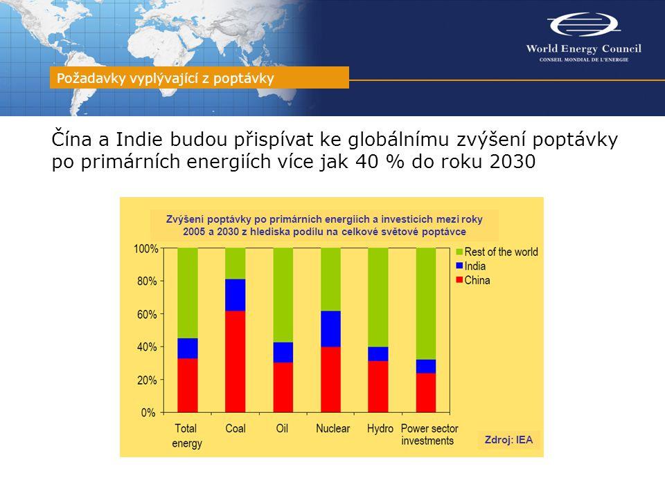 Čína a Indie budou přispívat ke globálnímu zvýšení poptávky po primárních energiích více jak 40 % do roku 2030 Požadavky vyplývající z poptávky Zdroj: IEA Zvýšení poptávky po primárních energiích a investicích mezi roky 2005 a 2030 z hlediska podílu na celkové světové poptávce