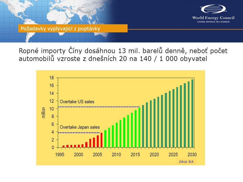 Ropné importy Číny dosáhnou 13 mil. barelů denně, neboť počet automobilů vzroste z dnešních 20 na 140 / 1 000 obyvatel Požadavky vyplývající z poptávk