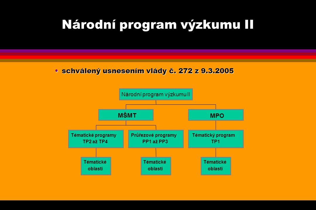 Národní program výzkumu II schválený usnesením vlády č.