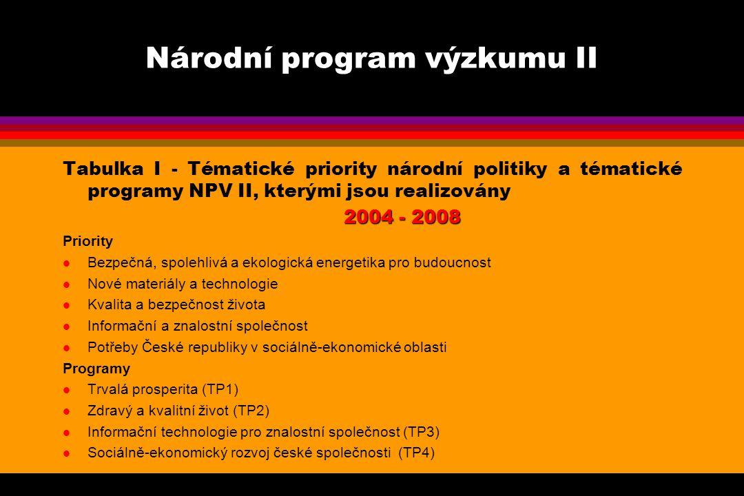 Tabulka I - Tématické priority národní politiky a tématické programy NPV II, kterými jsou realizovány 2004 - 2008 2004 - 2008 Priority l Bezpečná, spolehlivá a ekologická energetika pro budoucnost l Nové materiály a technologie l Kvalita a bezpečnost života l Informační a znalostní společnost l Potřeby České republiky v sociálně-ekonomické oblasti Programy l Trvalá prosperita (TP1) l Zdravý a kvalitní život (TP2) l Informační technologie pro znalostní společnost (TP3) l Sociálně-ekonomický rozvoj české společnosti (TP4)