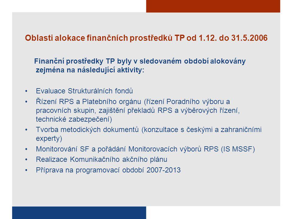 Oblasti alokace finančních prostředků TP od 1.12.