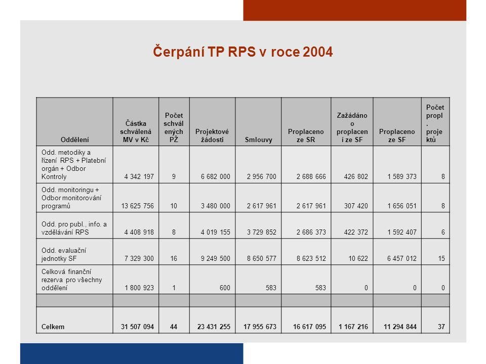 Čerpání TP RPS v roce 2004 Oddělení Částka schválená MV v Kč Počet schvál ených PŽ Projektové žádostiSmlouvy Proplaceno ze SR Zažádáno o proplacen í ze SF Proplaceno ze SF Počet propl.