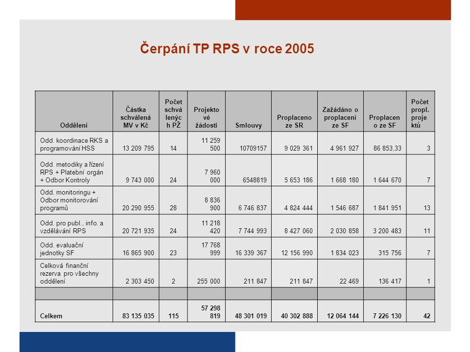 Čerpání TP RPS v roce 2005 Oddělení Částka schválená MV v Kč Počet schvá lenýc h PŽ Projekto vé žádostiSmlouvy Proplaceno ze SR Zažádáno o proplacení ze SF Proplacen o ze SF Počet propl.