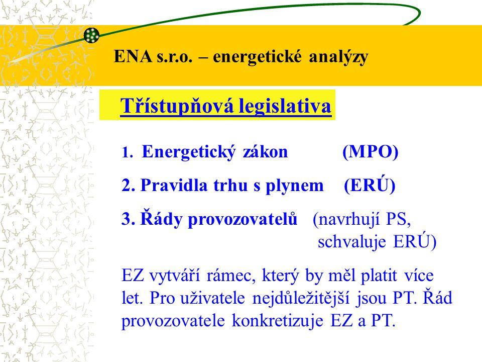 ENA s.r.o. – energetické analýzy Třístupňová legislativa 1. Energetický zákon (MPO) 2. Pravidla trhu s plynem (ERÚ) 3. Řády provozovatelů (navrhují PS