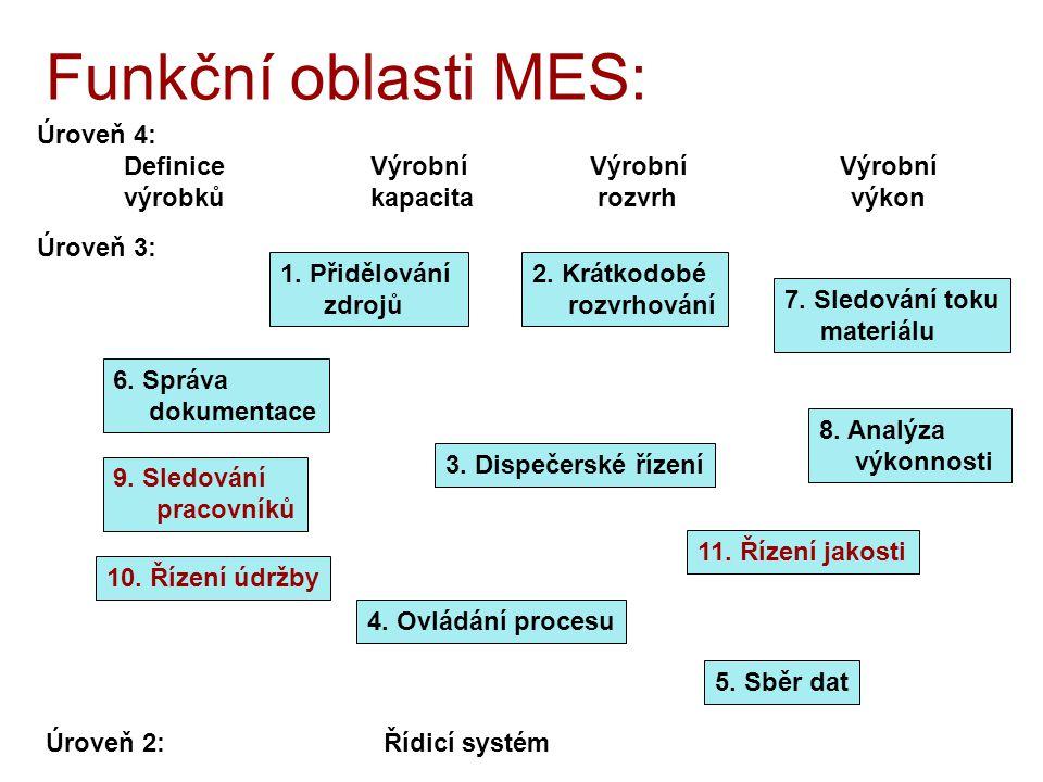10. Řízení údržby Funkční oblasti MES: Úroveň 4: Definice Výrobní Výrobní Výrobní výrobků kapacita rozvrh výkon Úroveň 3: 2. Krátkodobé rozvrhování 7.