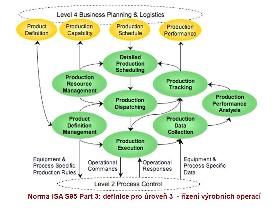 Norma ISA S95 Part 3: definice pro úroveň 3 - řízení výrobních operací
