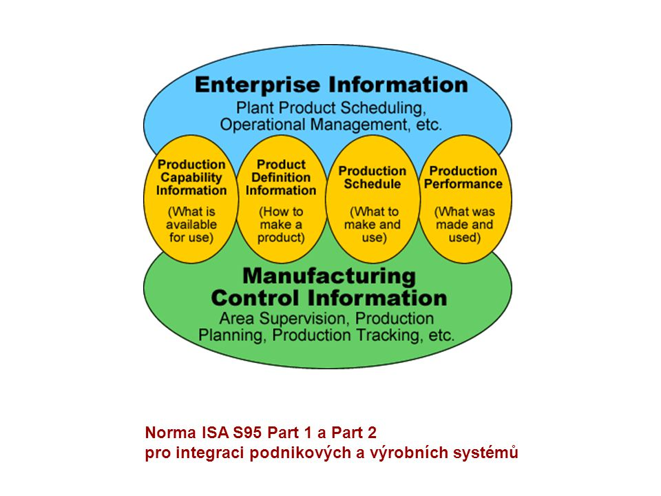 Norma ISA S95 Part 1 a Part 2 pro integraci podnikových a výrobních systémů