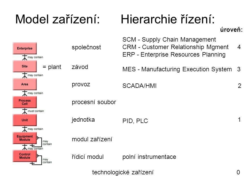 Model zařízení: Hierarchie řízení: společnost = plant závod provoz procesní soubor jednotka modul zařízení řídicí modul MES - Manufacturing Execution