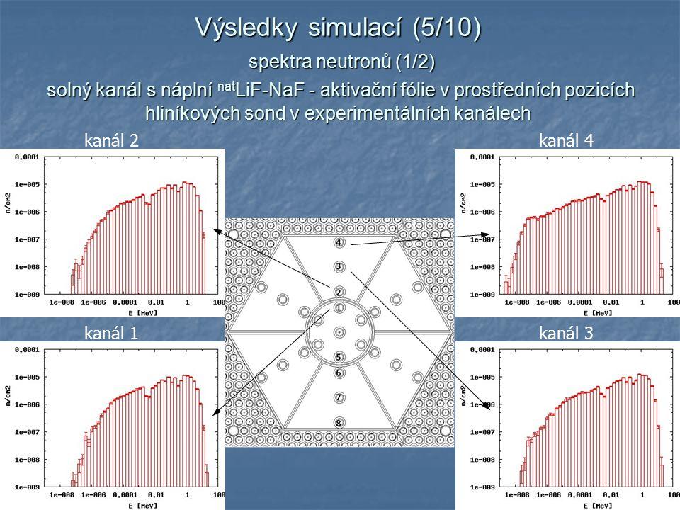 11 Výsledky simulací (5/10) spektra neutronů (1/2) solný kanál s náplní nat LiF-NaF - aktivační fólie v prostředních pozicích hliníkových sond v experimentálních kanálech kanál 1 kanál 3 kanál 2 kanál 4
