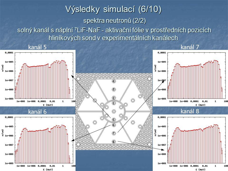 12 kanál 5 kanál 7 kanál 6 kanál 8 Výsledky simulací (6/10) spektra neutronů (2/2) solný kanál s náplní 7 LiF-NaF - aktivační fólie v prostředních pozicích hliníkových sond v experimentálních kanálech