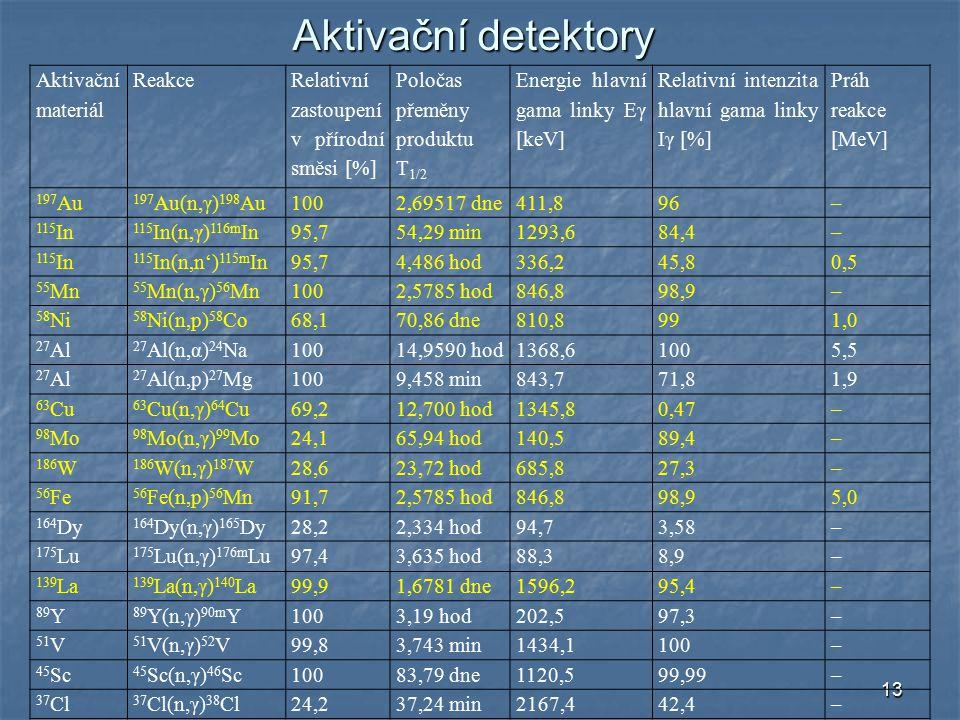 13 Aktivační detektory Aktivační materiál Reakce Relativní zastoupení v přírodní směsi [%] Poločas přeměny produktu T 1/2 Energie hlavní gama linky Eγ [keV] Relativní intenzita hlavní gama linky Iγ [%] Práh reakce [MeV] 197 Au 197 Au(n,γ) 198 Au1002,69517 dne411,896– 115 In 115 In(n,γ) 116m In95,754,29 min1293,684,4– 115 In 115 In(n,n') 115m In95,74,486 hod336,245,80,5 55 Mn 55 Mn(n,γ) 56 Mn1002,5785 hod846,898,9– 58 Ni 58 Ni(n,p) 58 Co68,170,86 dne810,8991,0 27 Al 27 Al(n,α) 24 Na10014,9590 hod1368,61005,5 27 Al 27 Al(n,p) 27 Mg1009,458 min843,771,81,9 63 Cu 63 Cu(n,γ) 64 Cu69,212,700 hod1345,80,47– 98 Mo 98 Mo(n,γ) 99 Mo24,165,94 hod140,589,4– 186 W 186 W(n,γ) 187 W28,623,72 hod685,827,3– 56 Fe 56 Fe(n,p) 56 Mn91,72,5785 hod846,898,95,0 164 Dy 164 Dy(n,γ) 165 Dy28,22,334 hod94,73,58– 175 Lu 175 Lu(n,γ) 176m Lu97,43,635 hod88,38,9– 139 La 139 La(n,γ) 140 La99,91,6781 dne1596,295,4– 89 Y 89 Y(n,γ) 90m Y1003,19 hod202,597,3– 51 V 51 V(n,γ) 52 V99,83,743 min1434,1100– 45 Sc 45 Sc(n,γ) 46 Sc10083,79 dne1120,599,99– 37 Cl 37 Cl(n,γ) 38 Cl24,237,24 min2167,442,4–