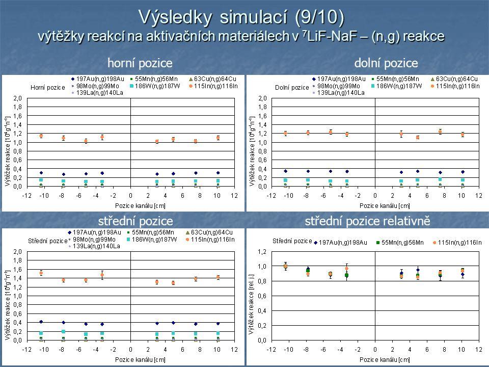 16 horní pozicedolní pozice střední pozicestřední pozice relativně Výsledky simulací (9/10) výtěžky reakcí na aktivačních materiálech v 7 LiF-NaF – (n,g) reakce