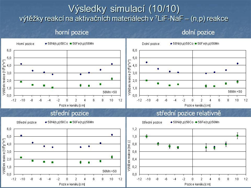 17 horní pozicedolní pozice střední pozicestřední pozice relativně Výsledky simulací (10/10) výtěžky reakcí na aktivačních materiálech v 7 LiF-NaF – (n,p) reakce 56Mn ×50