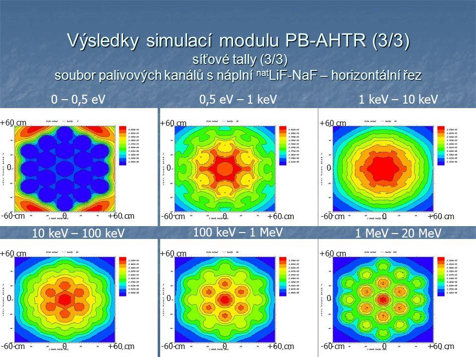 22 Výsledky simulací modulu PB-AHTR (3/3) síťové tally (3/3) soubor palivových kanálů s náplní nat LiF-NaF – horizontální řez 0 – 0,5 eV0,5 eV – 1 keV1 keV – 10 keV 10 keV – 100 keV 100 keV – 1 MeV 1 MeV – 20 MeV +60 cm-60 cm +60 cm 0 0 -60 cm +60 cm 0 0 -60 cm +60 cm 0 0 -60 cm +60 cm 0 0 -60 cm +60 cm 0 0 -60 cm +60 cm 0 0