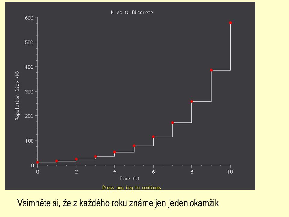 Každý druh má v příznivých podmínkách (dostatek zdrojů a prostoru) větší plodnost než úmrtnost.