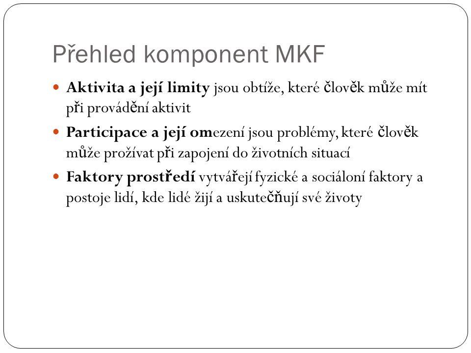 Přehled komponent MKF Aktivita a její limity jsou obtíže, které č lov ě k m ů že mít p ř i provád ě ní aktivit Participace a její omezení jsou problém