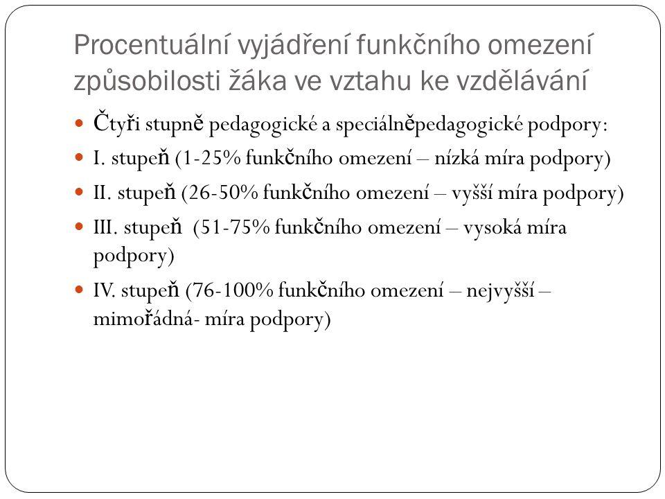 Procentuální vyjádření funkčního omezení způsobilosti žáka ve vztahu ke vzdělávání Č ty ř i stupn ě pedagogické a speciáln ě pedagogické podpory: I. s