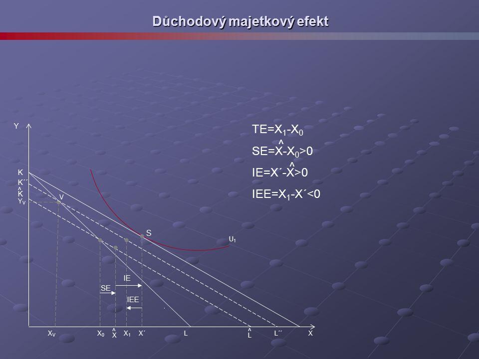 Důchodový majetkový efekt Y S X YVYV V XVXV L K K´´ K ^ ^ L´´ L X´X0X0 X1X1 X ^ IEE SE IE TE=X 1 -X 0 SE=X-X 0 >0 IE=X´-X>0 IEE=X 1 -X´<0 ^ ^ U1U1