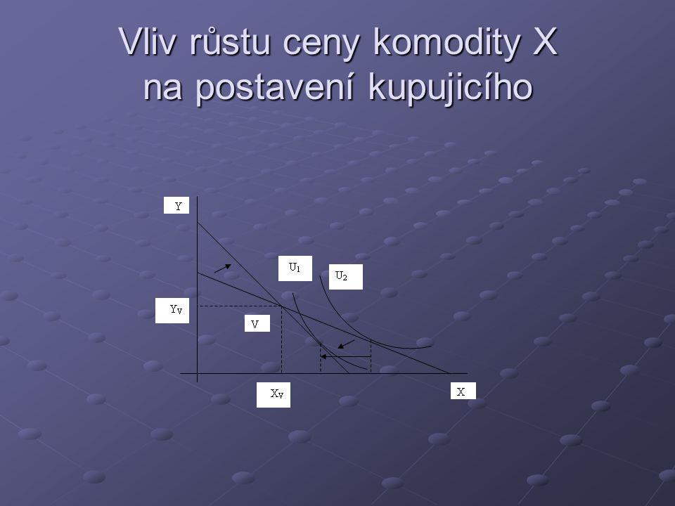 Vliv růstu ceny komodity X na postavení prodávajicího