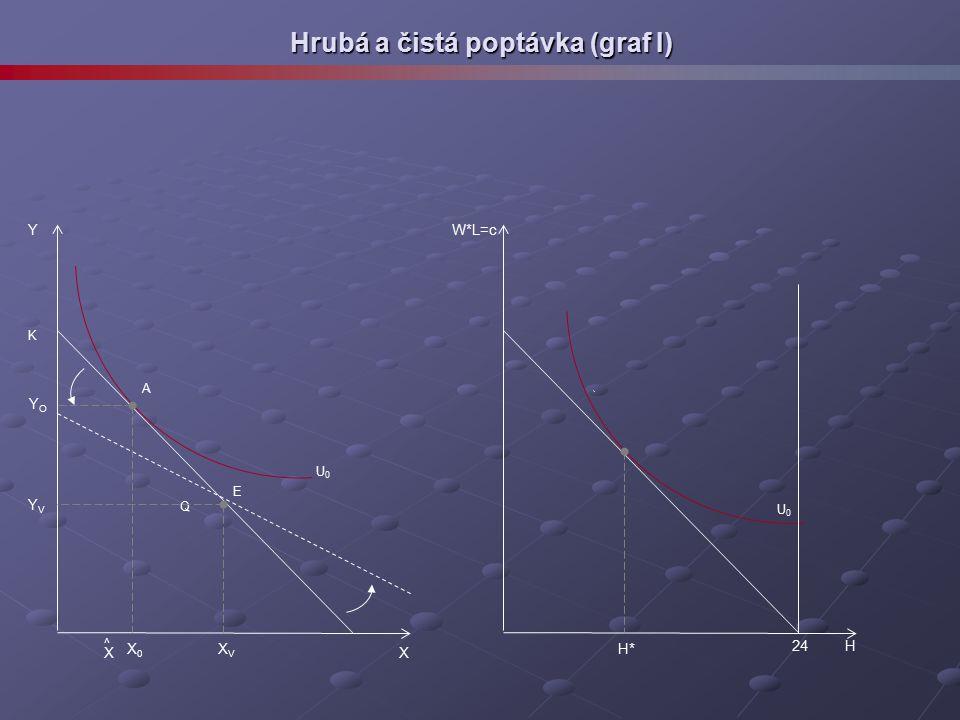 Hrubá a čistá poptávka (graf I) E Q A K X X0X0 XVXV X ^ Y YVYV YOYO H H* W*L=c 24 U0U0 U0U0