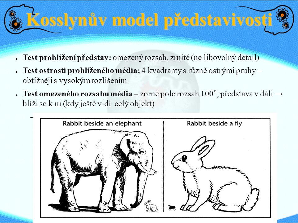Kosslynův model představivosti ● Test prohlížení představ: omezený rozsah, zrnité (ne libovolný detail) ● Test ostrosti prohlíženého média: 4 kvadrant