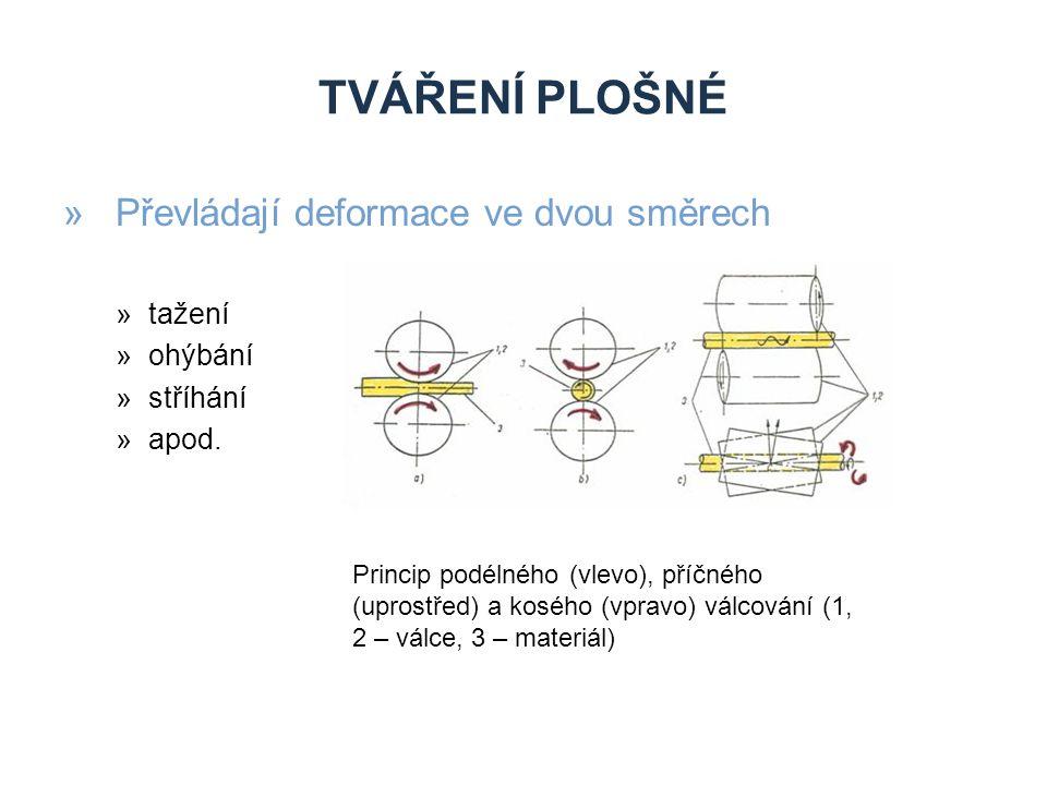 TVÁŘENÍ PLOŠNÉ »Převládají deformace ve dvou směrech »tažení »ohýbání »stříhání »apod. Princip podélného (vlevo), příčného (uprostřed) a kosého (vprav