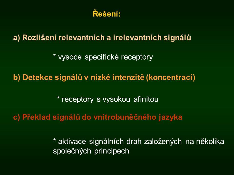 Řešení: a) Rozlišení relevantních a irelevantních signálů b) Detekce signálů v nízké intenzitě (koncentraci) c) Překlad signálů do vnitrobuněčného jaz