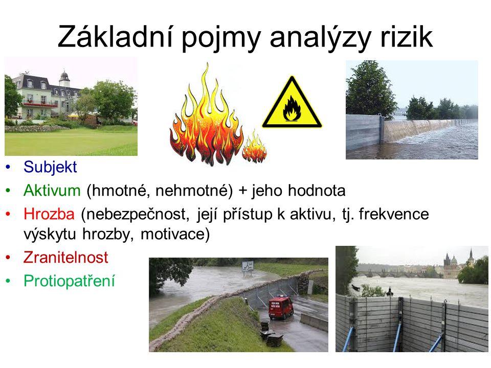 Základní pojmy analýzy rizik Subjekt Aktivum (hmotné, nehmotné) + jeho hodnota Hrozba (nebezpečnost, její přístup k aktivu, tj.