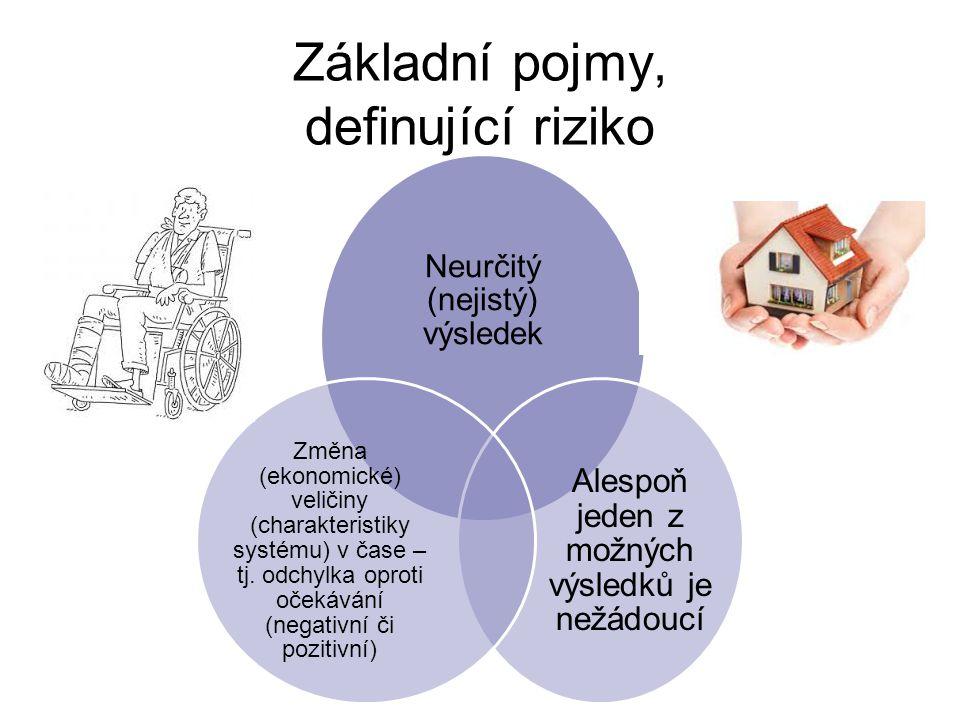 Základní pojmy, definující riziko Neurčitý (nejistý) výsledek Alespoň jeden z možných výsledků je nežádoucí Změna (ekonomické) veličiny (charakteristiky systému) v čase – tj.