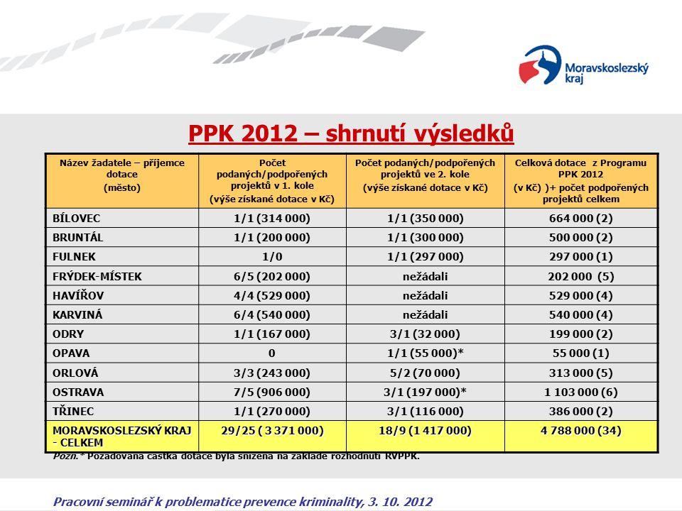 Pracovní seminář k problematice prevence kriminality, 3. 10. 2012 PPK 2012 – shrnutí výsledků Pozn.* Požadovaná částka dotace byla snížena na základě