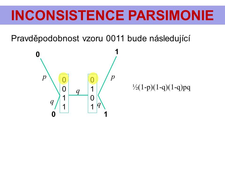 INCONSISTENCE PARSIMONIE pp q q q 0 1 01 Pravděpodobnost vzoru 0011 bude následující 00110011 01010101 ½(1-p)(1-q)(1-q)pq