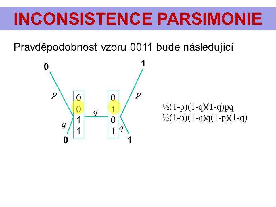 INCONSISTENCE PARSIMONIE pp q q q 0 1 01 Pravděpodobnost vzoru 0011 bude následující 00110011 01010101 ½(1-p)(1-q)(1-q)pq ½(1-p)(1-q)q(1-p)(1-q)