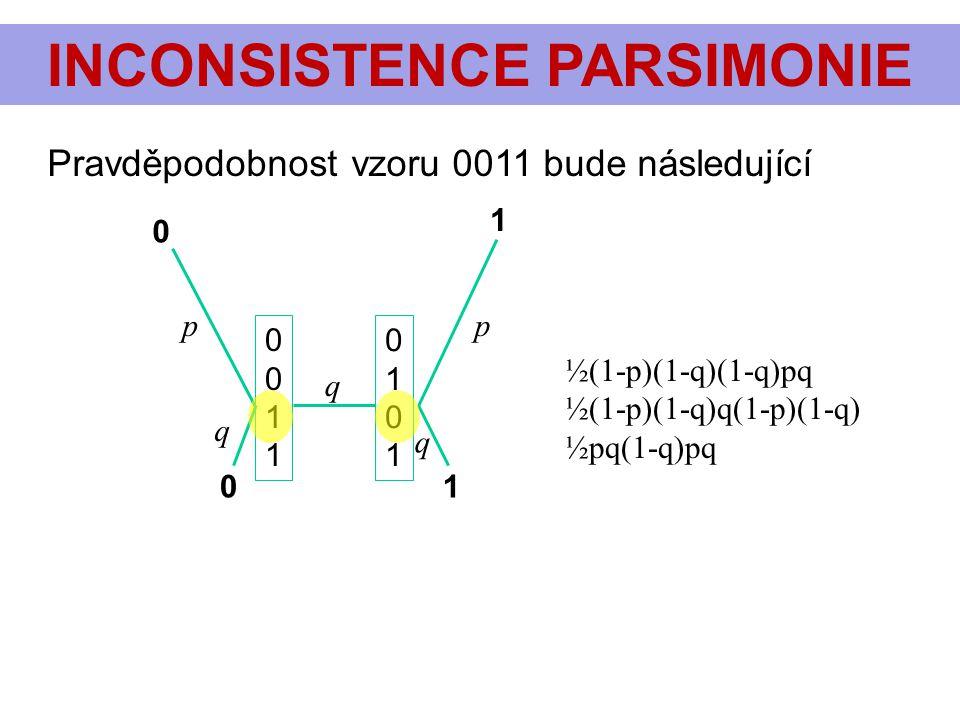 INCONSISTENCE PARSIMONIE pp q q q 0 1 01 Pravděpodobnost vzoru 0011 bude následující 00110011 01010101 ½(1-p)(1-q)(1-q)pq ½(1-p)(1-q)q(1-p)(1-q) ½pq(1
