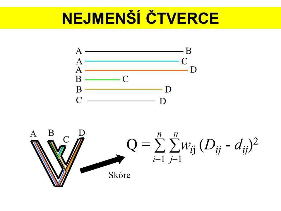 NEJMENŠÍ ČTVERCE AB AC AD BC BD C D Skóre Q = ∑ ∑w ij (D ij - d ij ) 2 n i=1 j=1 B C D A