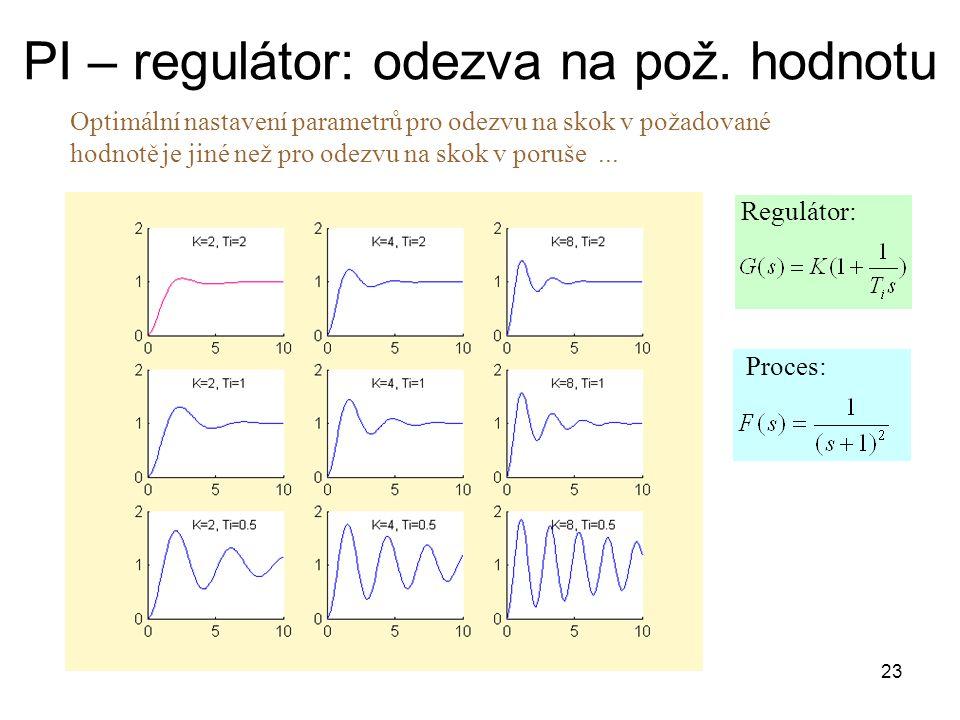 23 PI – regulátor: odezva na pož.
